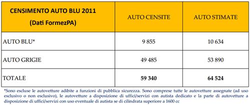 Statistiche Auto Blu Italia 2011, Formez PA