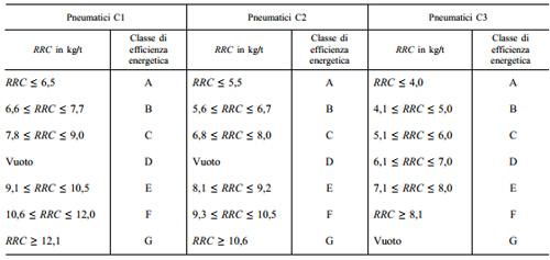 Certificazione Consumo di Carburante Pneumatici Auto