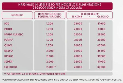 Tabella Auto FIAT e Litri Benzina IP a 1 euro litro